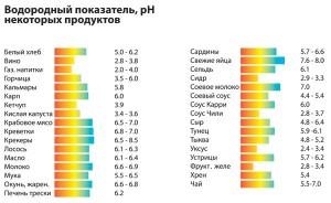 Водородный показатель (pH)